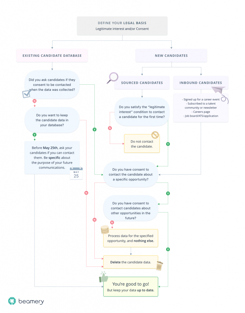 GDPR-for-sourcers-diagram-4-802x1024
