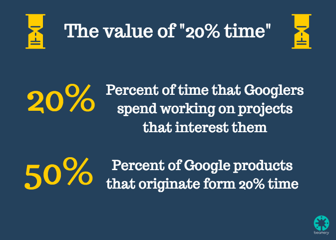 The value of 20% time