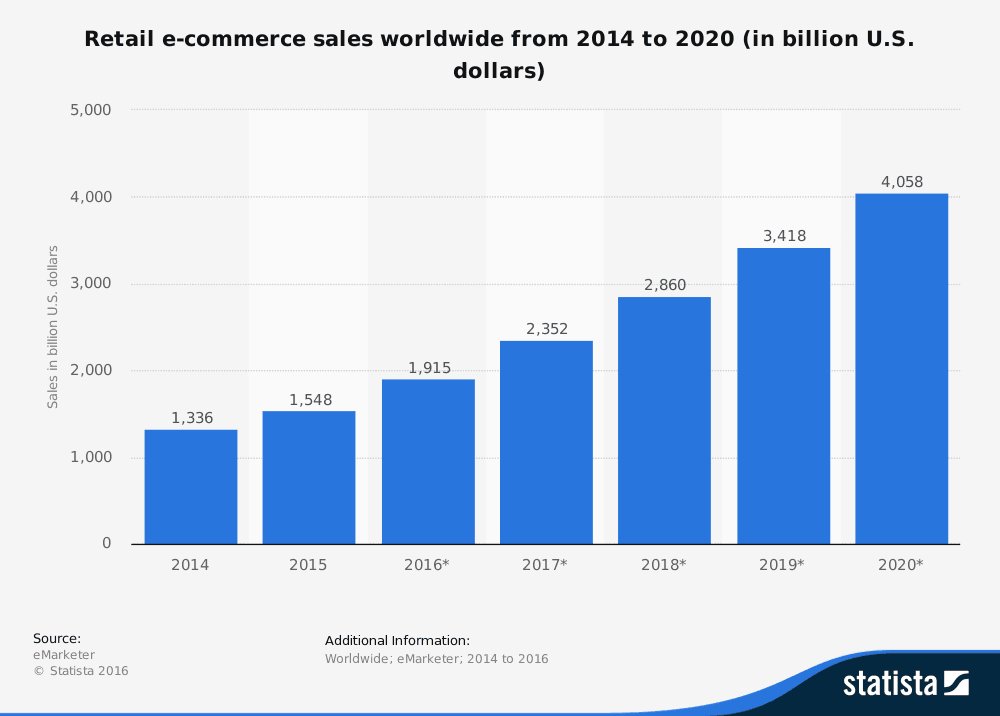 Global Retail eCommerce Sales 2014-2020